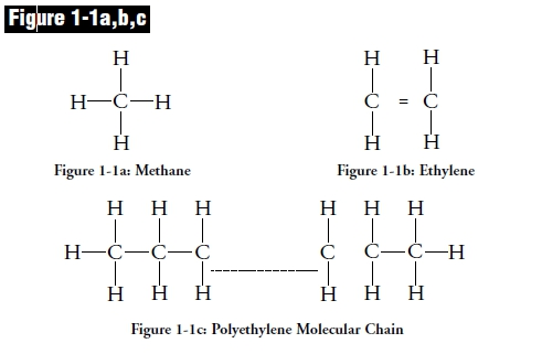 High Density Polyethylene Structural Formula